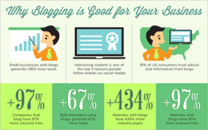 Why blogging is good for business!